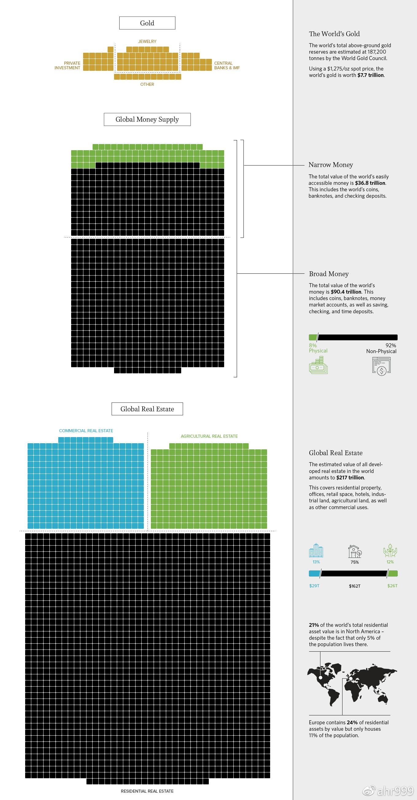 图1. 世界黄金、货币和不动产总量(修改自http://money.visualcapitalist.com/)