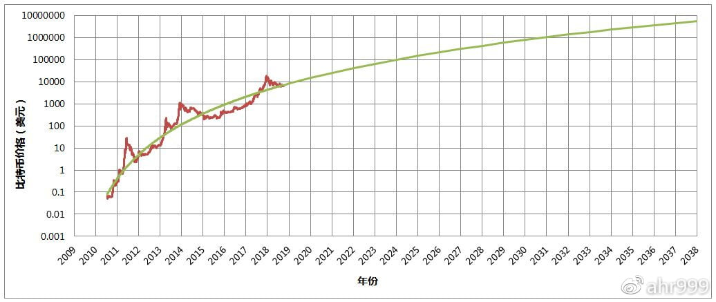 图1. 比特币历史价格拟合和未来价格预测(数据源:bitcoinity)