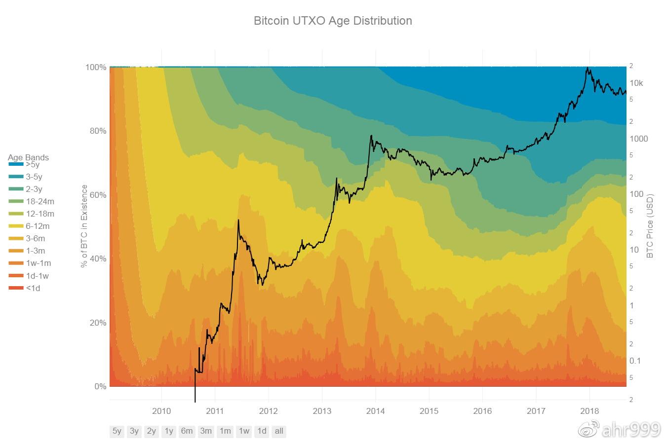图3. 不同币龄比特币的分布比例(数据源http://hodlwave.com/)