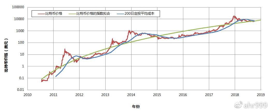 图2. 比特币历史价格和200日定投平均成本
