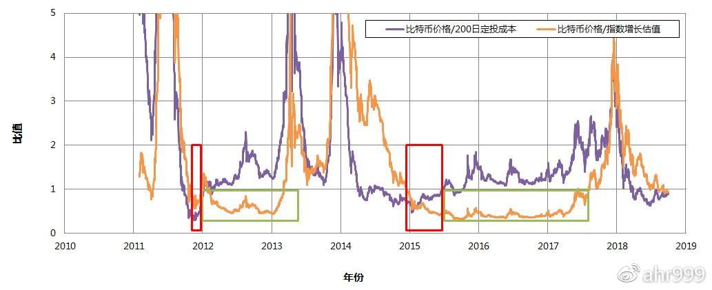 图3. 比特币价格/200日定投成本和比特币价格/指数增长估值