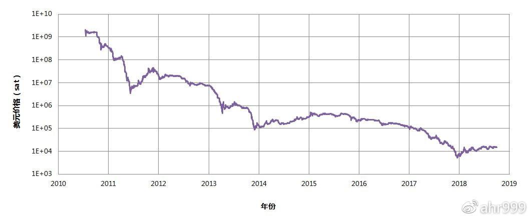 图1. 美元相对比特币价格(单位:1聪 = 0.00000001比特币)
