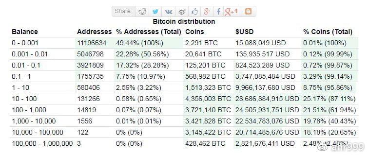 图2. 比特币地址余额分布(数据源:bitinfocharts.com)