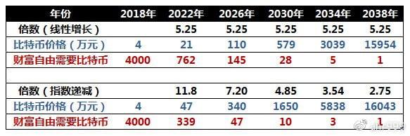 表1. 两种增长模型的比特币价格预测