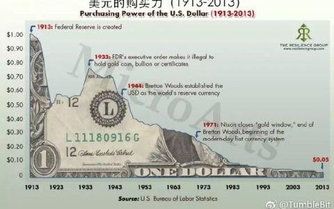 当比特币年通胀率 < 美元年通胀率时