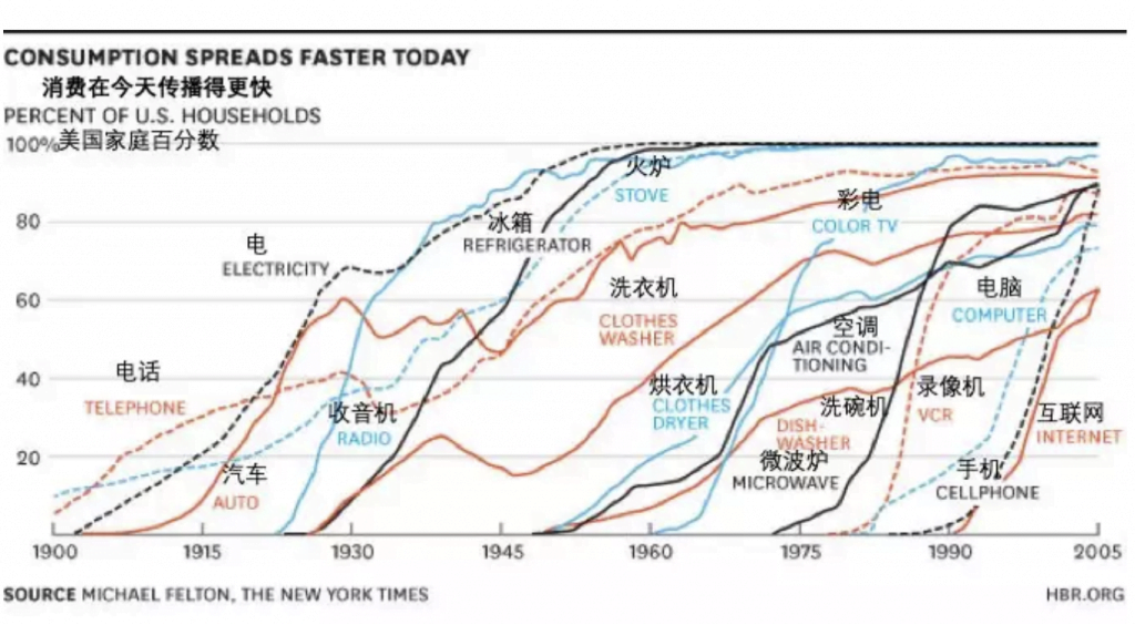 从技术接受程度看币价,何时上天?