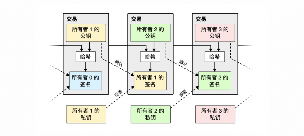比特币:一种点对点的电子现金系统(Bitcoin: A Peer-to-Peer Electronic Cash System)