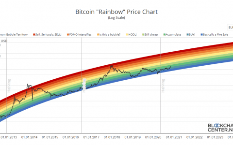 Bitcoin Rainbow Chart (live)