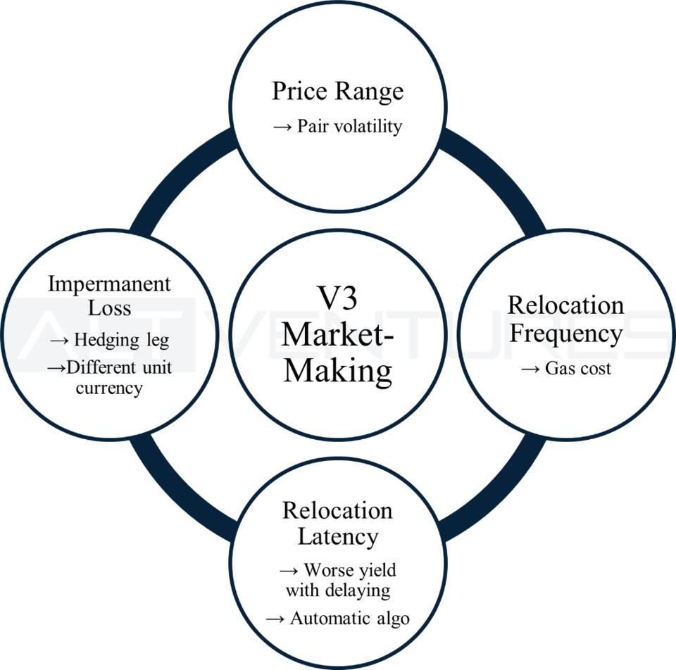 顶级做市商评测 Uniswap V3:哪些因素可以在 V3 中维持有效的做市策略?