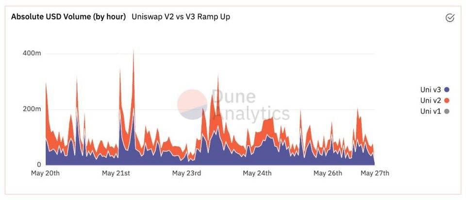 Uniswap V3 称资金利用率可提升 4000 倍,真的实现了吗?