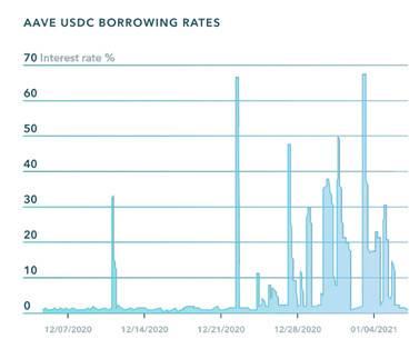 Pantera 合伙人解读 Notional Finance:DeFi 固定利率借贷协议