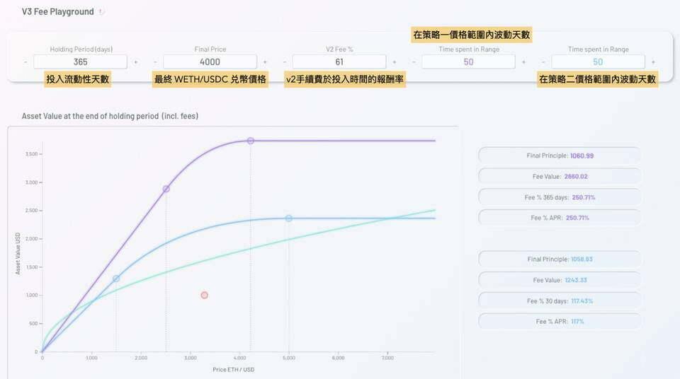Uniswap V3 已上线,了解一下如何用模拟器最大化流动性效益