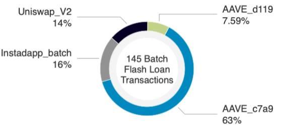 重新认识闪电贷:信用风险解决方法与 DeFi 风险策源地