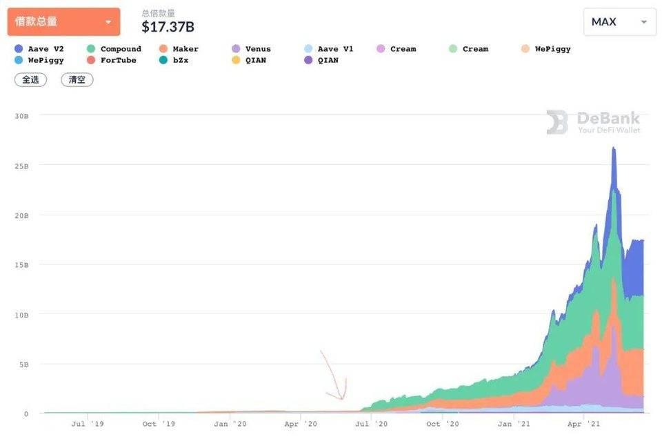 流动性挖矿爆发一周年,看看 DeFi 成长如何