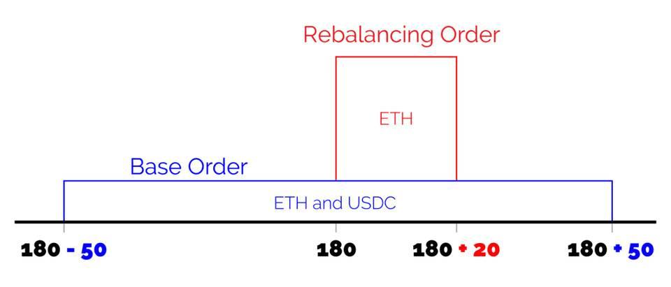 一文看懂Uniswap V3发展趋势:高资金利用率、低手续费能否颠覆中心化交易所?
