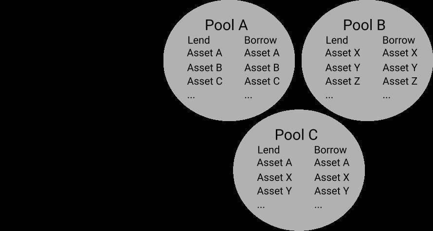 拆解 DeFi 借贷的四个创新实验   链捕手
