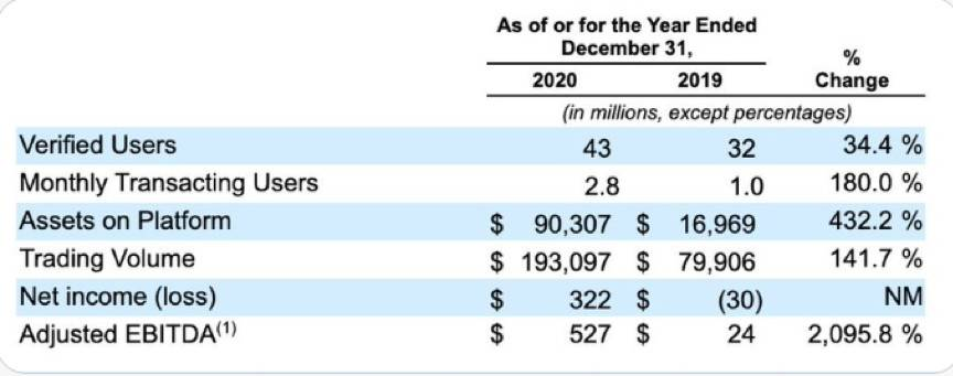 Coinbase 将开启 IPO,其上市申请表透露了哪些信息?
